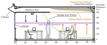 Equalizing Daylight Distribution
